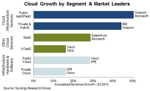 Globális felhőpiac